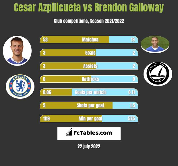 Cesar Azpilicueta vs Brendon Galloway infographic