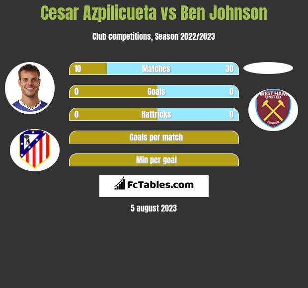 Cesar Azpilicueta vs Ben Johnson infographic