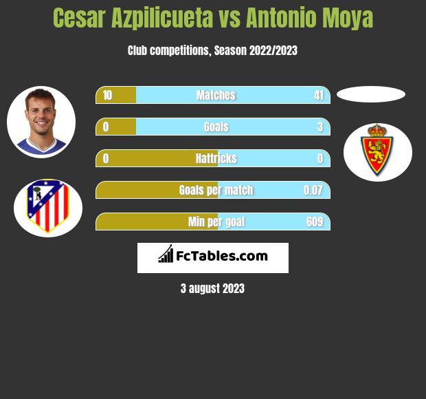 Cesar Azpilicueta vs Antonio Moya infographic