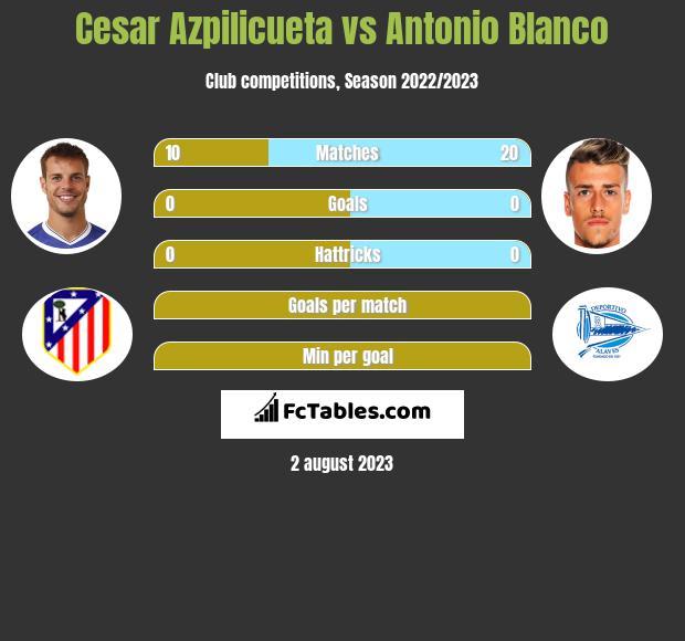 Cesar Azpilicueta vs Antonio Blanco infographic