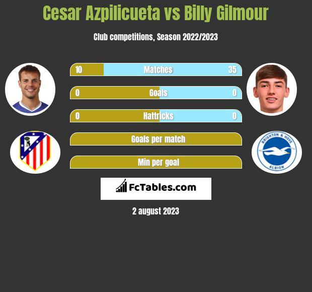 Cesar Azpilicueta vs Billy Gilmour infographic