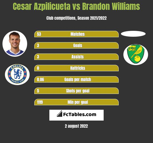 Cesar Azpilicueta vs Brandon Williams infographic