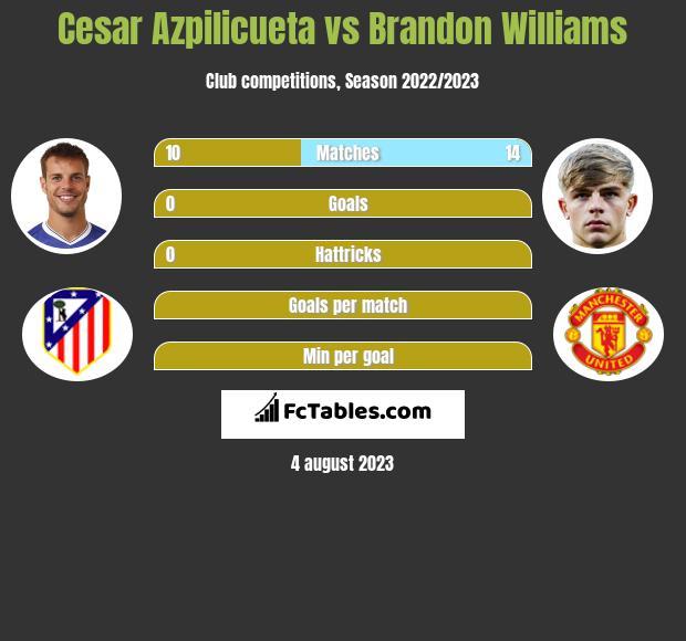 Cesar Azpilicueta vs Brandon Williams infographic