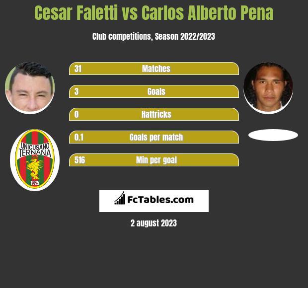 Cesar Faletti vs Carlos Alberto Pena infographic