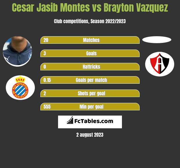 Cesar Jasib Montes vs Brayton Vazquez infographic