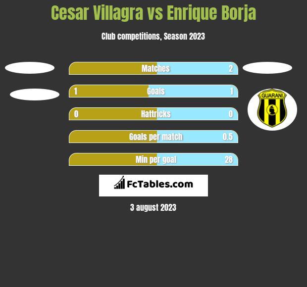 Cesar Villagra vs Enrique Borja h2h player stats