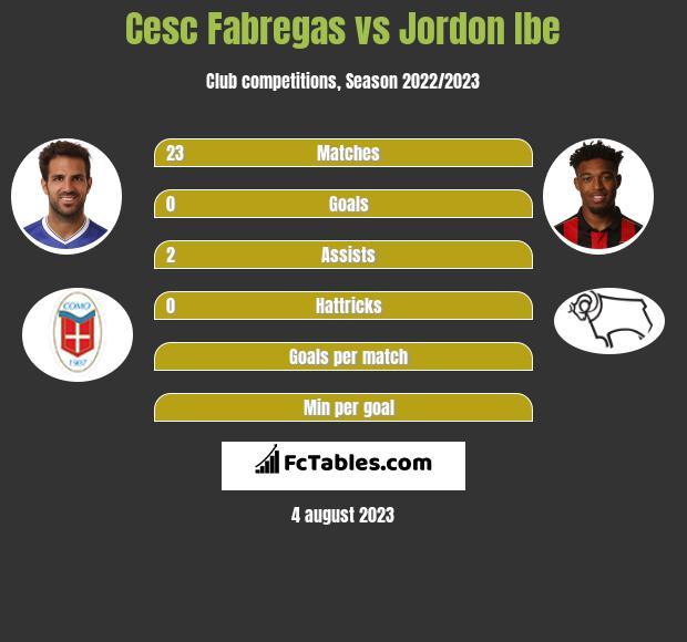 Cesc Fabregas vs Jordon Ibe infographic