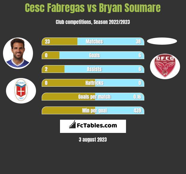 Cesc Fabregas vs Bryan Soumare infographic