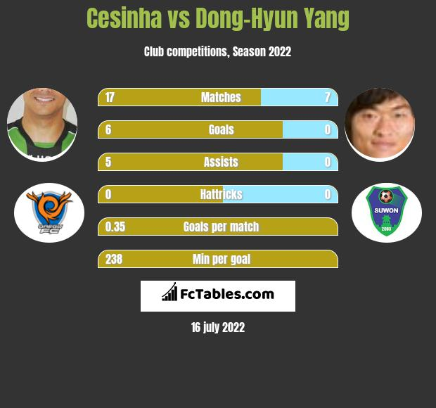 Cesinha vs Dong-Hyun Yang h2h player stats