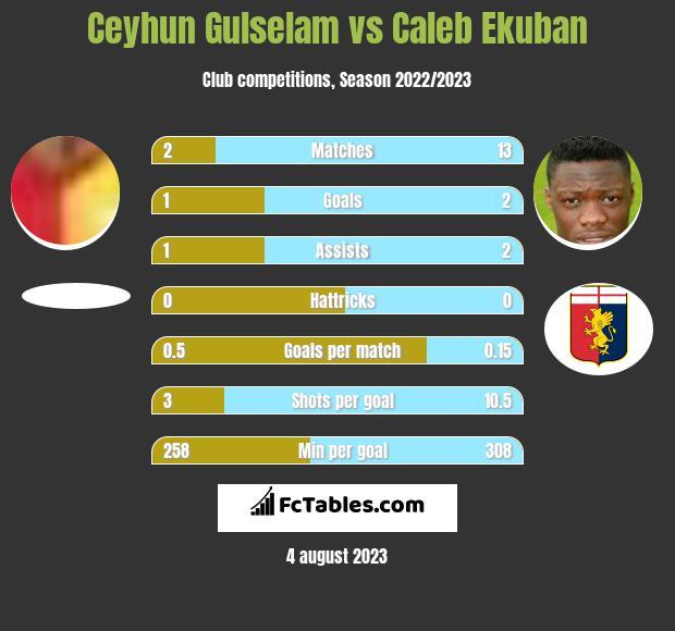 Ceyhun Gulselam vs Caleb Ekuban infographic