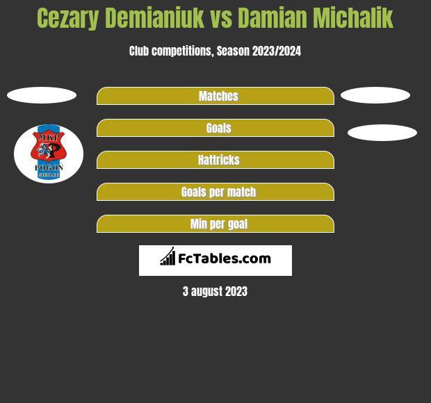 Cezary Demianiuk vs Damian Michalik h2h player stats