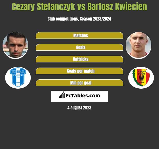 Cezary Stefańczyk vs Bartosz Kwiecień infographic