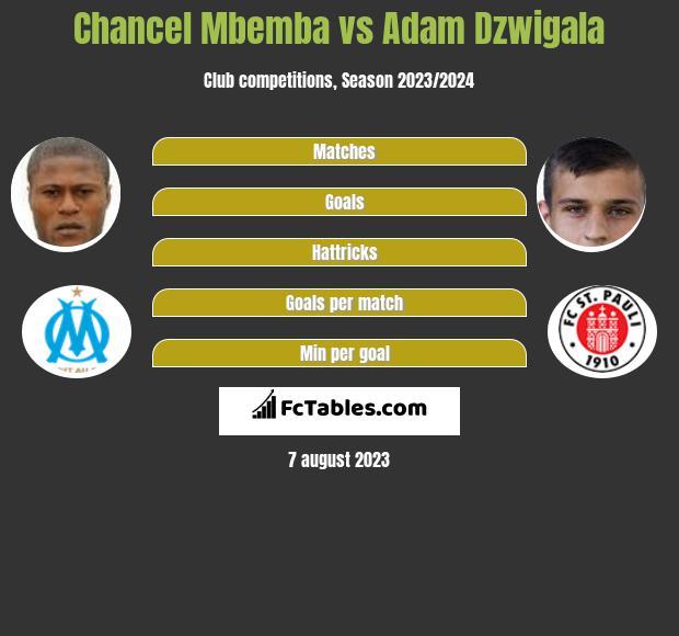 Chancel Mbemba vs Adam Dźwigała infographic