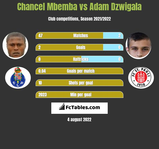Chancel Mbemba vs Adam Dzwigala infographic