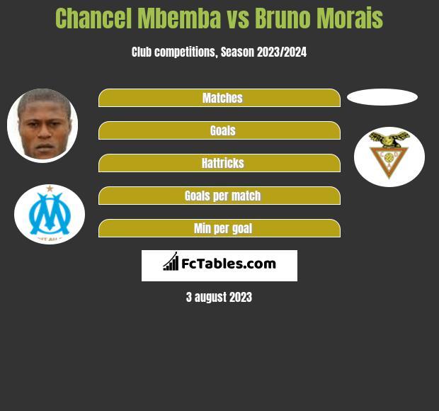 Chancel Mbemba vs Bruno Morais infographic