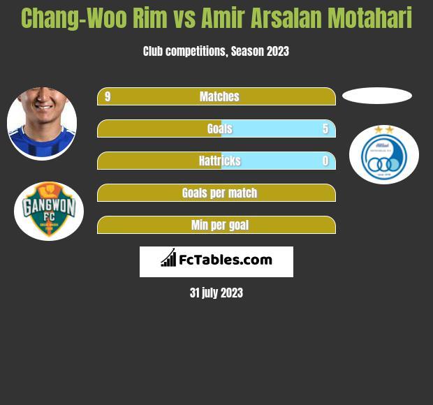 Chang-Woo Rim vs Amir Arsalan Motahari infographic