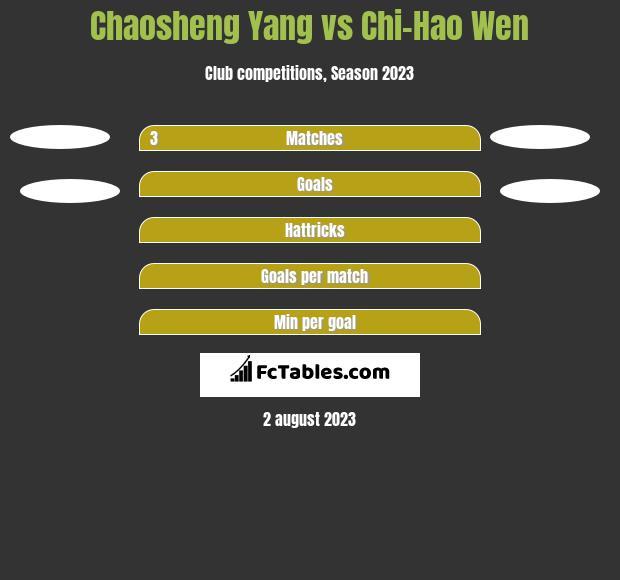 Chaosheng Yang vs Chi-Hao Wen h2h player stats
