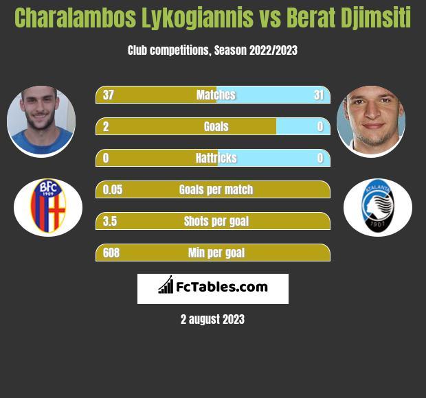 Charalambos Lykogiannis vs Berat Djimsiti infographic