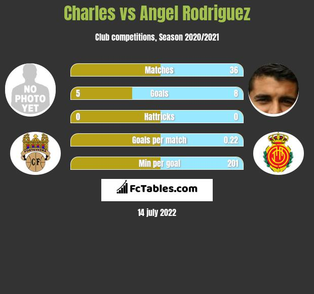 Charles vs Angel Rodriguez h2h player stats