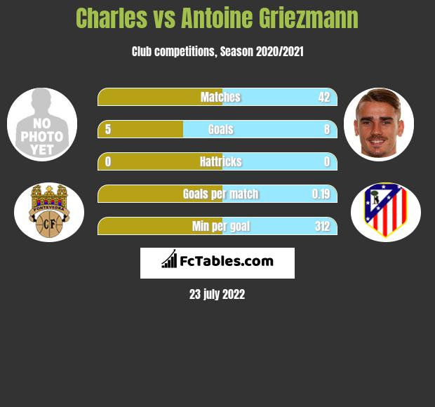 Charles vs Antoine Griezmann h2h player stats