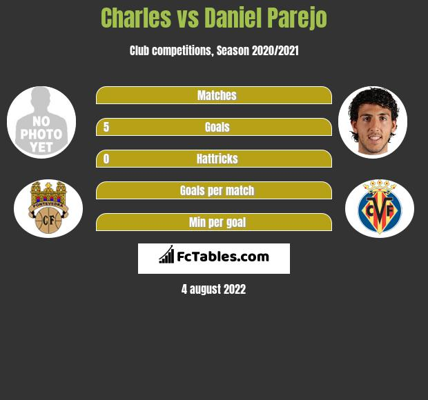 Charles vs Daniel Parejo h2h player stats