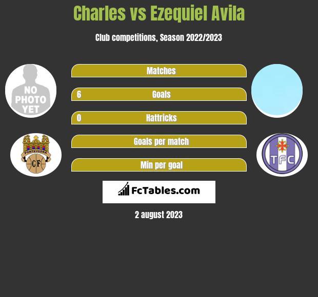Charles vs Ezequiel Avila h2h player stats