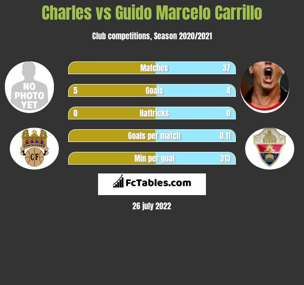 Charles vs Guido Marcelo Carrillo h2h player stats