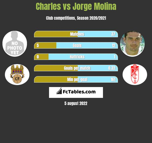 Charles vs Jorge Molina h2h player stats