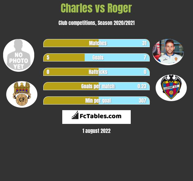Charles vs Roger h2h player stats