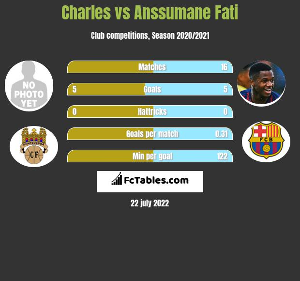 Charles vs Anssumane Fati infographic