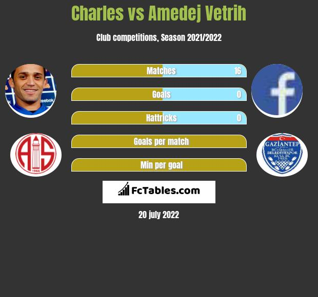 Charles vs Amedej Vetrih infographic