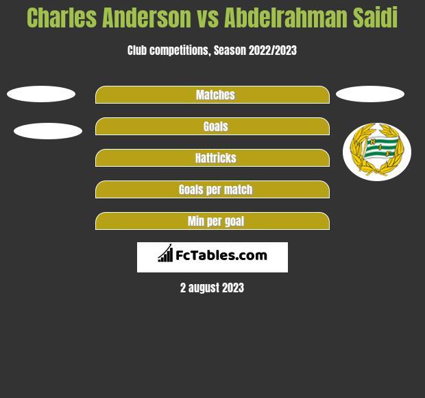 Charles Anderson Vs Abdelrahman Saidi