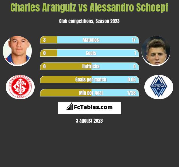 Charles Aranguiz vs Alessandro Schoepf infographic