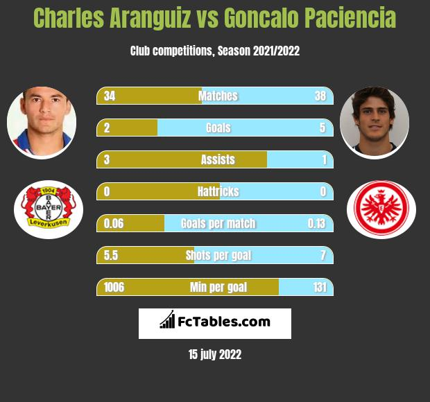 Charles Aranguiz vs Goncalo Paciencia infographic