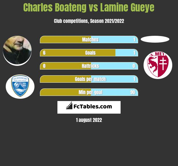 Charles Boateng vs Lamine Gueye h2h player stats