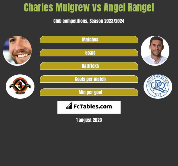 Charles Mulgrew vs Angel Rangel infographic