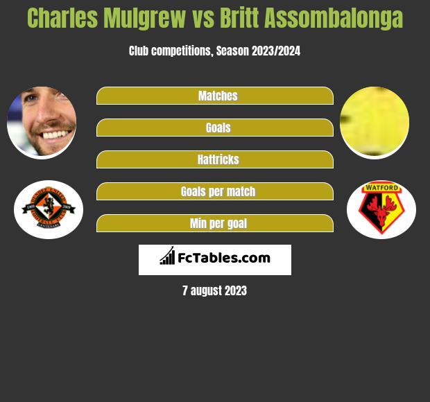 Charles Mulgrew vs Britt Assombalonga infographic