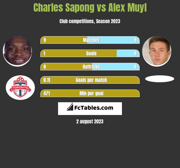 Charles Sapong vs Alex Muyl h2h player stats