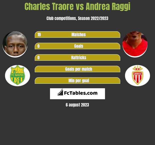 Charles Traore vs Andrea Raggi infographic