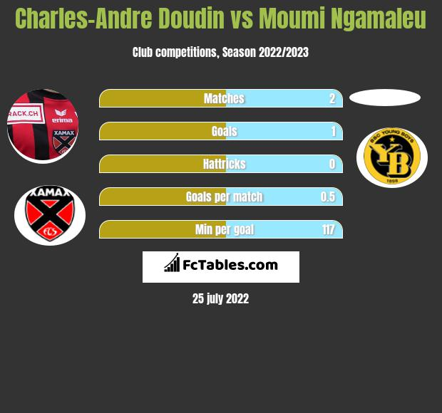 Charles-Andre Doudin vs Moumi Ngamaleu infographic