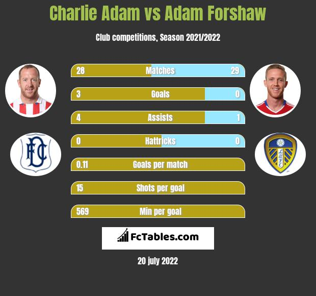 Charlie Adam infographic statistics for Leeds United