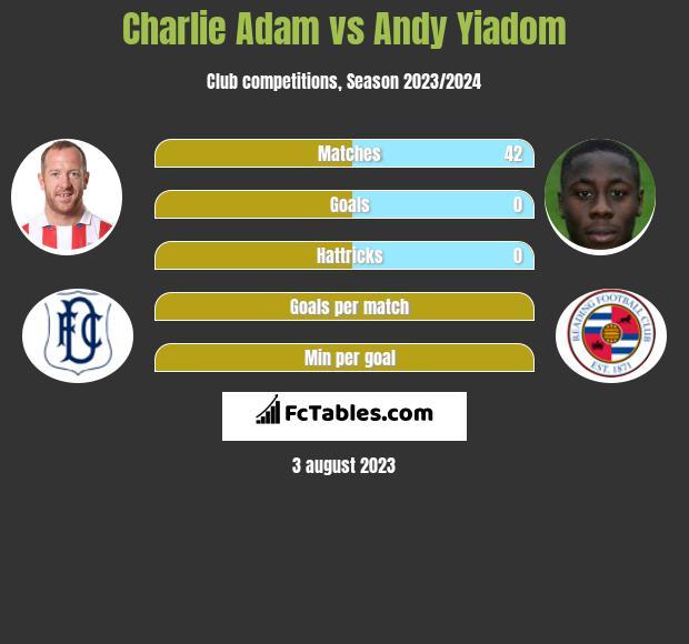 Charlie Adam vs Andy Yiadom infographic