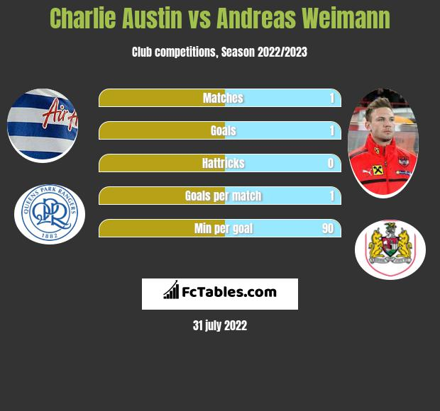Charlie Austin vs Andreas Weimann infographic