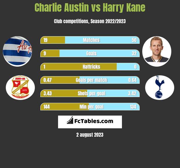Charlie Austin vs Harry Kane h2h player stats