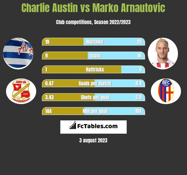 Charlie Austin vs Marko Arnautovic h2h player stats