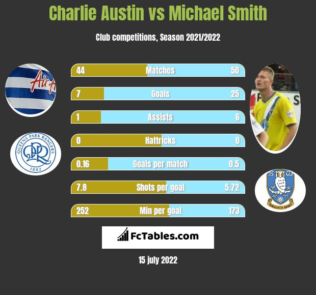 Charlie Austin vs Michael Smith infographic