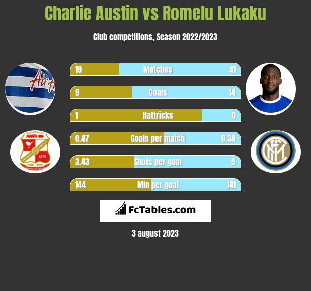 Charlie Austin vs Romelu Lukaku h2h player stats