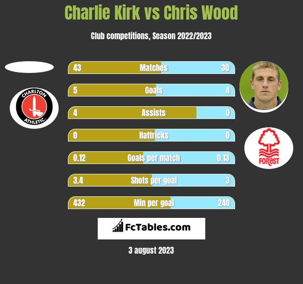 Charlie Kirk vs Chris Wood h2h player stats