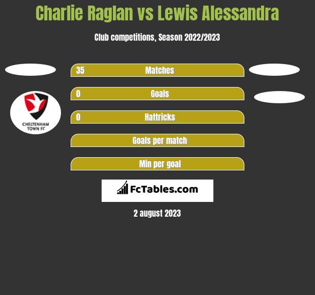 Charlie Raglan vs Lewis Alessandra h2h player stats