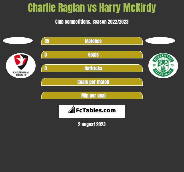 Charlie Raglan vs Harry McKirdy h2h player stats